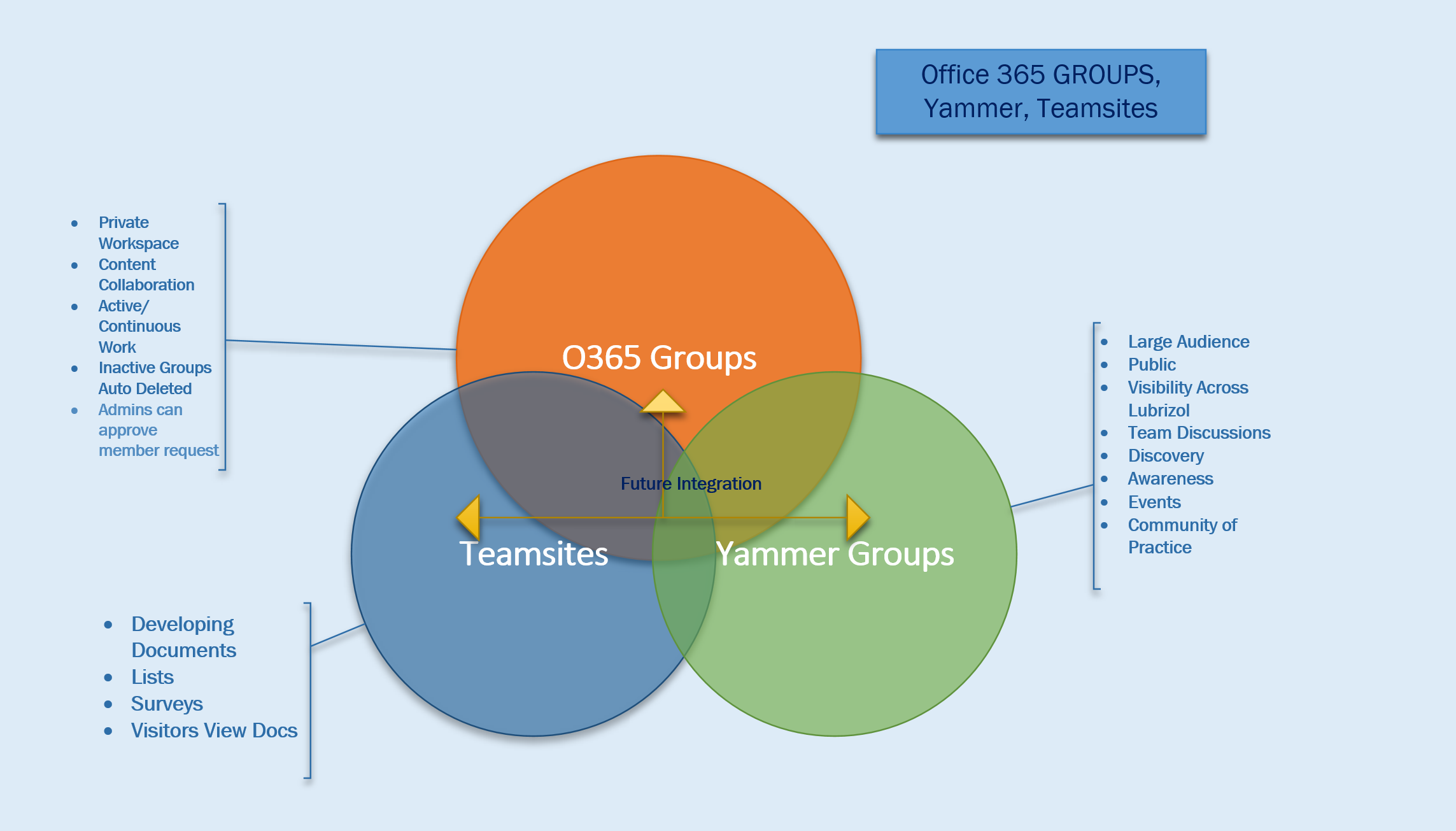 Venn Diagrams For Yammer  Groups  Team Sites