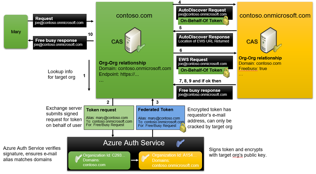 Deep Dive: How Hybrid Authentication Really Works