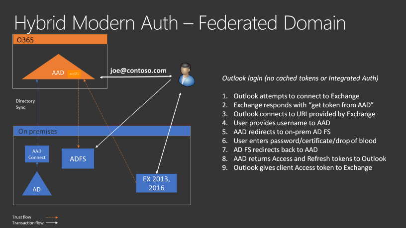 Announcing Hybrid Modern Authentication for Exchange On