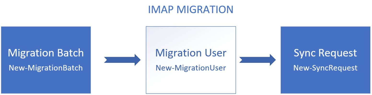 Troubleshooting IMAP Migrations to Office 365 - Microsoft Tech