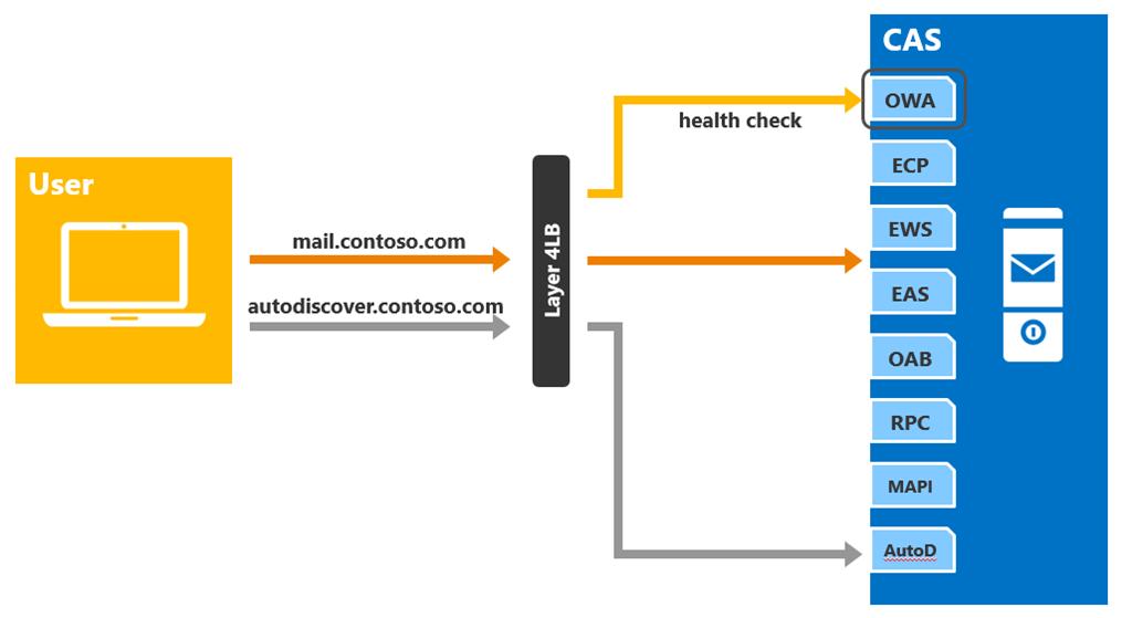 Load Balancing in Exchange 2013 - Microsoft Tech Community