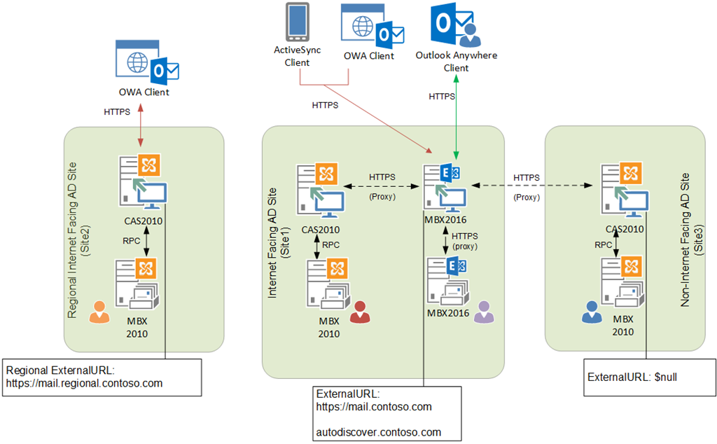 Client Connectivity in an Exchange 2016 Coexistence Environment with