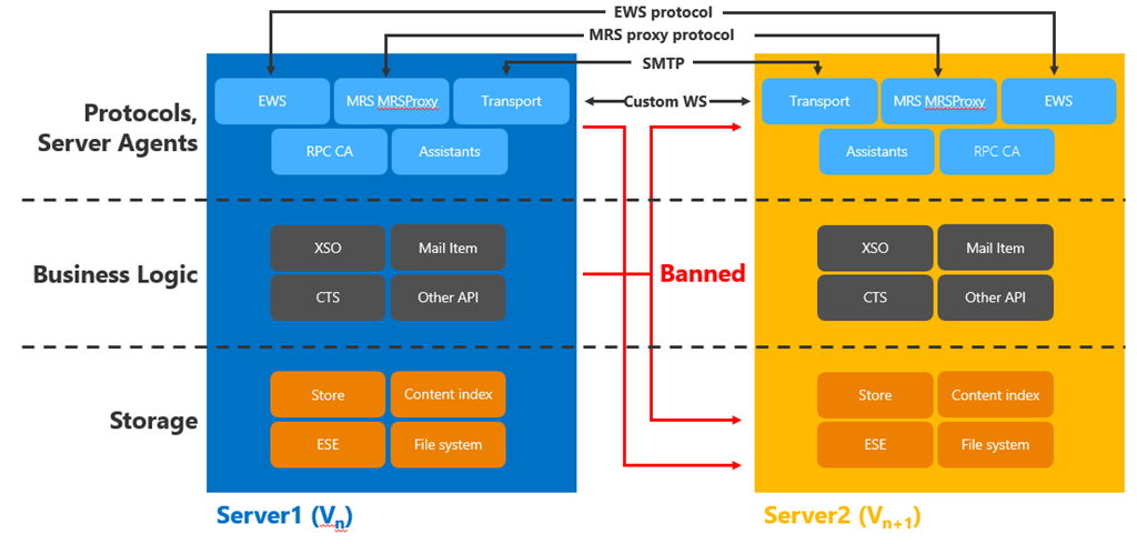 Exchange 2013 Server Role Architecture
