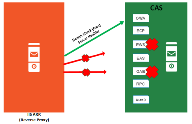 Part 2: Reverse Proxy for Exchange Server 2013 using IIS ARR