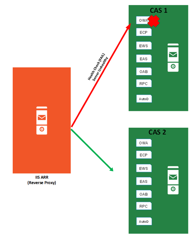 Part 2: Reverse Proxy for Exchange Server 2013 using IIS ARR