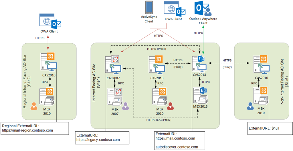 Client Connectivity in an Exchange 2013 Coexistence Environment