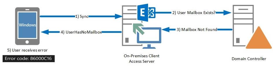 Exchange ActiveSync on-boarding to Office 365 - Microsoft