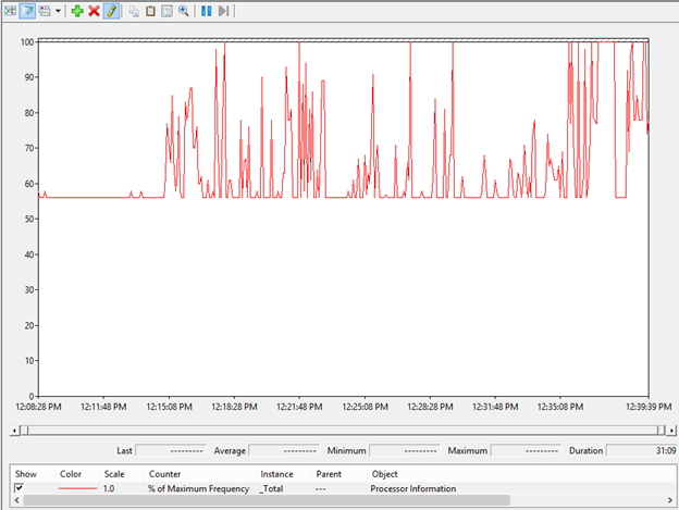 Troubleshooting High CPU utilization issues in Exchange 2013