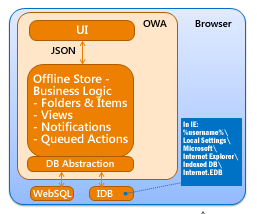 Diagram: Offline storage model