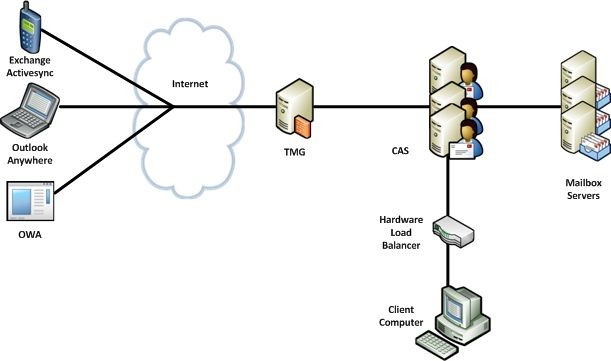 a better solution is using a web farm for all clients accessing via  forefront tmg, and pointing all internal clients at the hardware load  balancer