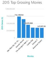 Column chart on mobile