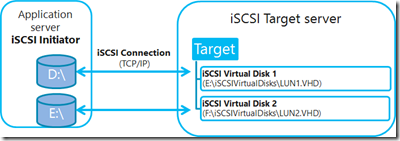 Introduction of iSCSI Target in Windows Server 2012