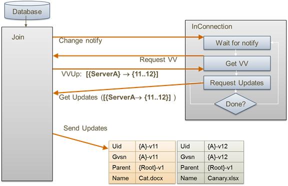 Safely Virtualizing DFSR - Microsoft Tech Community - 424671