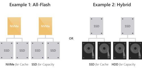 Understanding SSD endurance: drive writes per day (DWPD