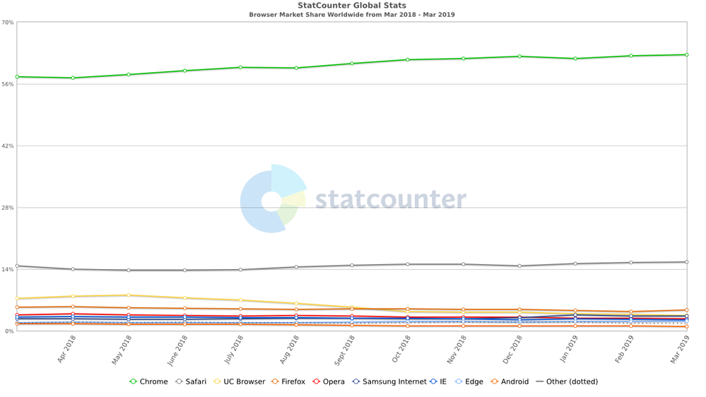 StatCounter-browser-ww-monthly-201803-201903.png