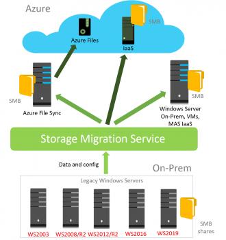 Introducing the Windows Server Storage Migration Service - Microsoft