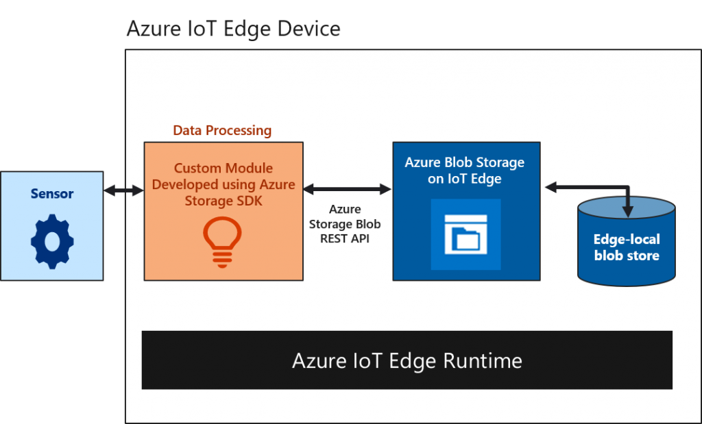 Announcing Public Preview of Azure Blob Storage on IoT Edge