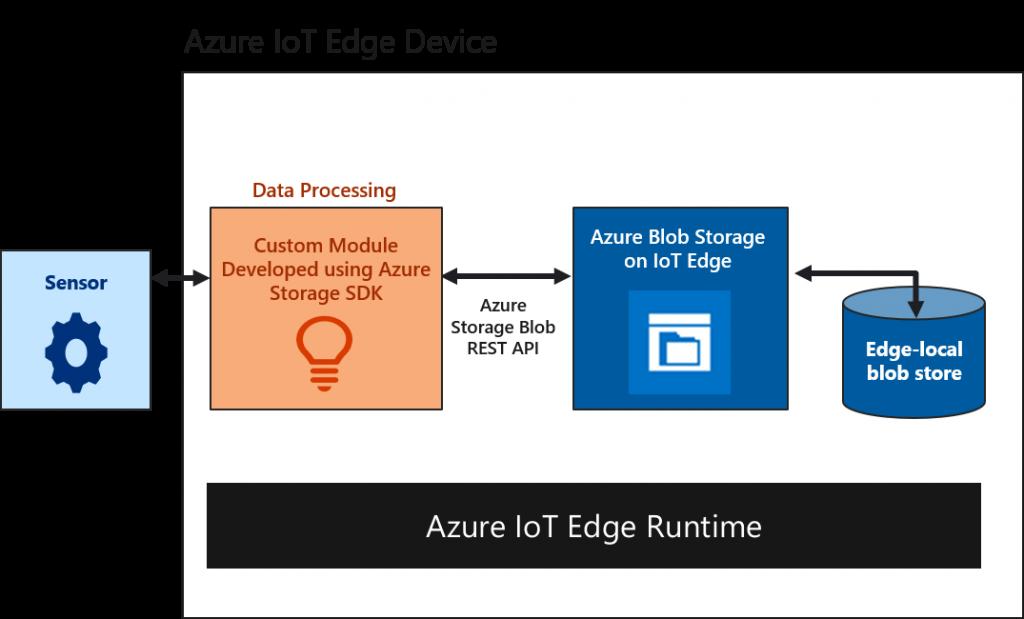 Risultati immagini per Azure Blob Storage on IoT Edge
