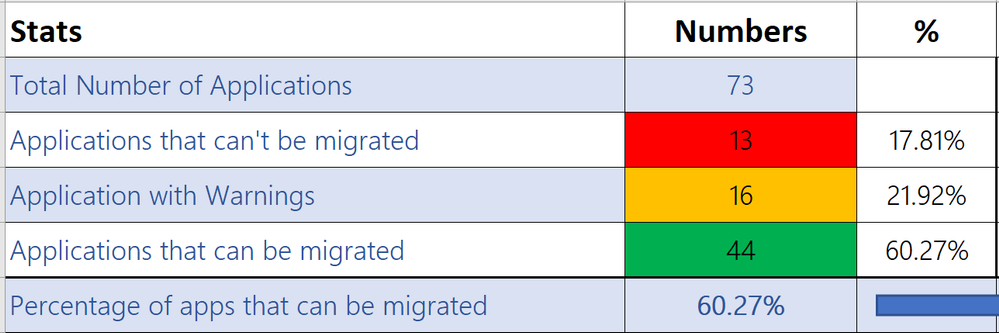 Figure one: Generic sample analysis from the ADFS to Azure AD app migration tool