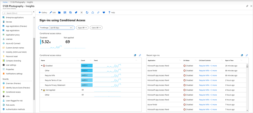 Sign-ins with conditional access details.