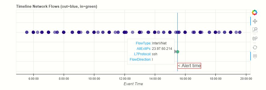 Flow_timeline.png