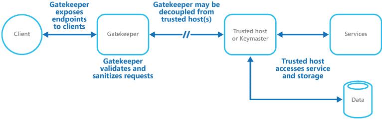 fig5-gatekeeping-scenario.png