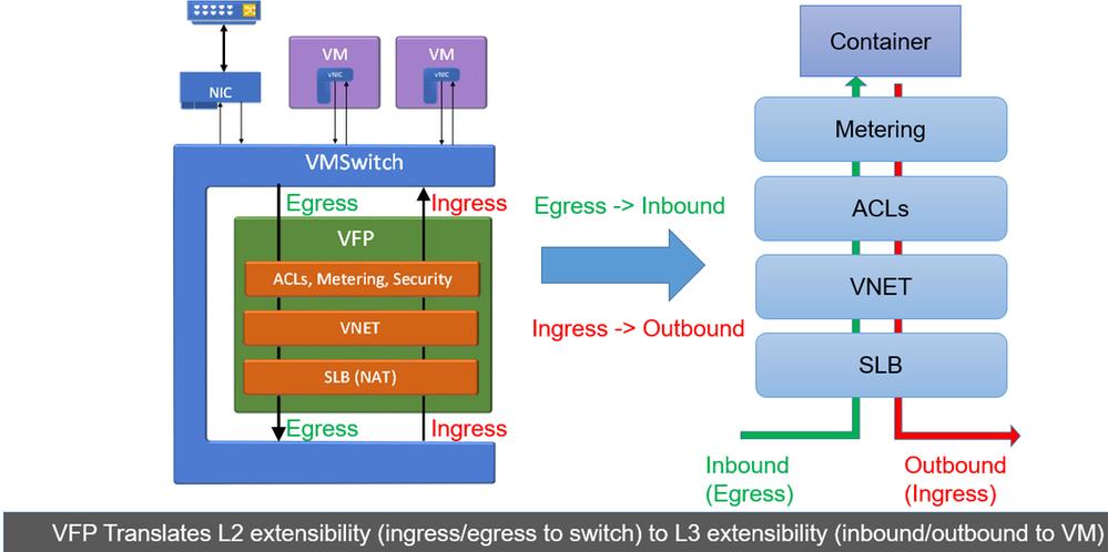 Overview of Virtual Filtering Platform (VFP)