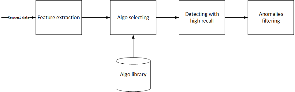 detection_flow.png
