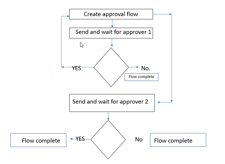 loop in flow.png