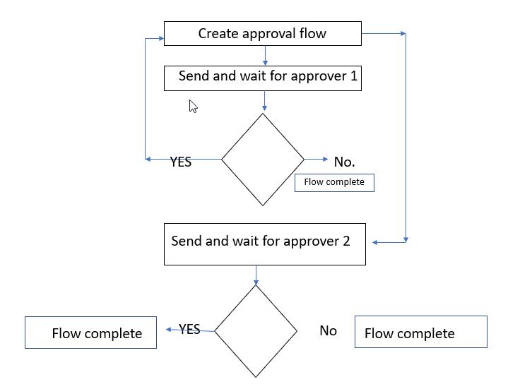 loop in flow.png
