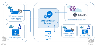 OMS Container Solution.png