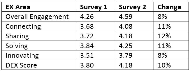 EX Improvements NRMA Experiment.png