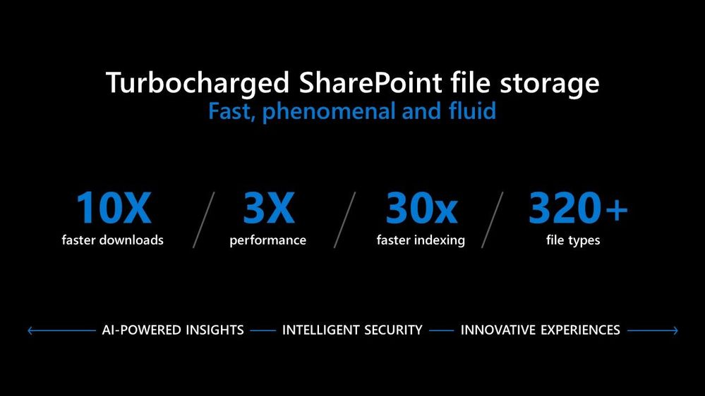 We've turbocharged SharePoint. Accessing data from Microsoft 365 is 10x faster. We're seeing 3x perf improvements from core SharePoint plus Azure and Office architectures. 8x search indexing mean content is searchable within seconds. View more than 320 file types, without requiring dedicated applications. We've built the most sophisticated content storage system, and the most innovative, intelligent experiences on top of it, to drive value for end users, and IT, and developers. [slide shown during Jeff Teper's SharePoint Conference 2019 keynote address.]