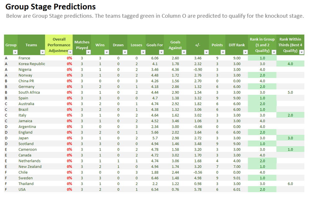 Figure 2: Group Stage Predictions Tab