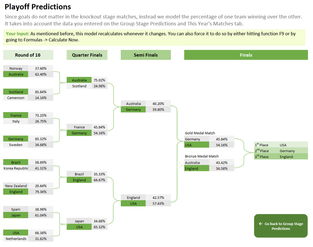 Figure 3: Playoff Predictions
