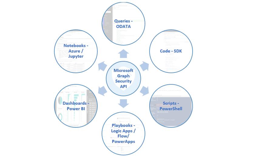 Microsoft Graph Security API Integration Options