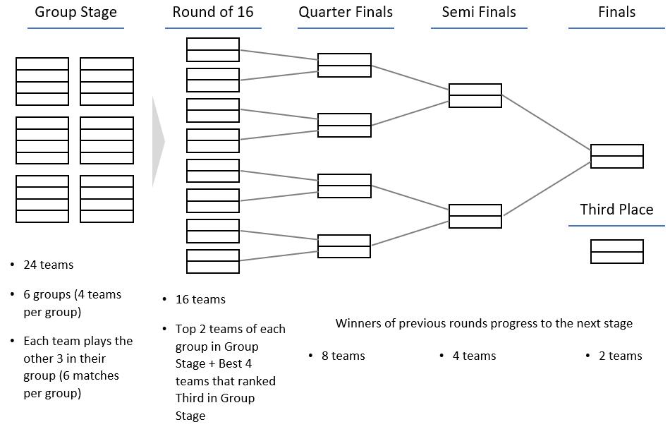 Figure 1: Women's Championship Rounds