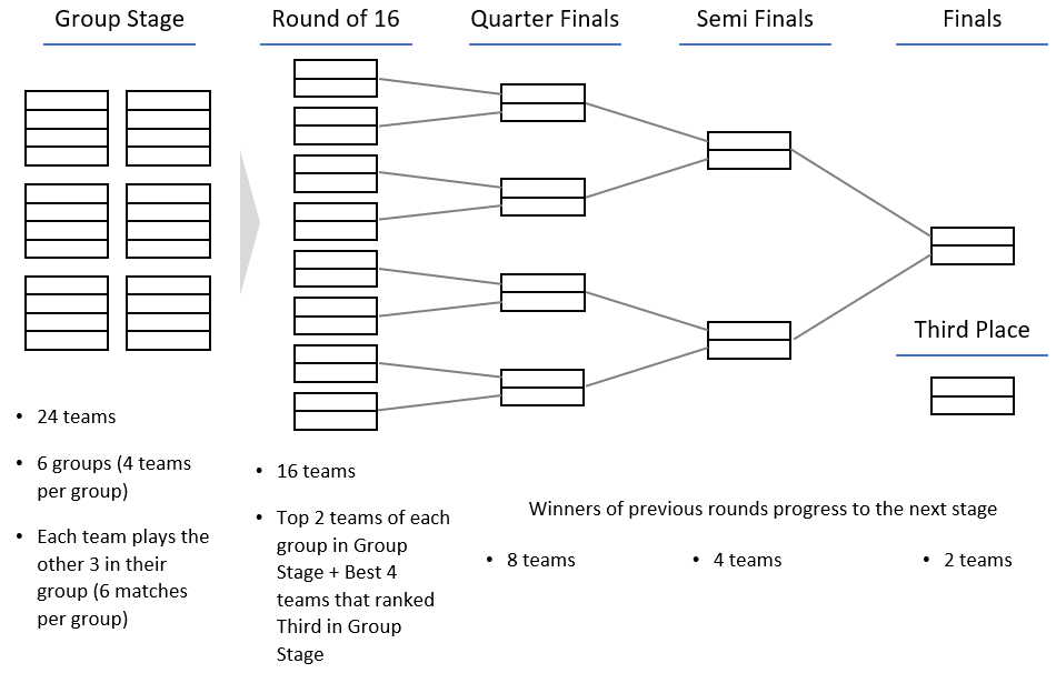 Figure 1: Women's Championship Rounds