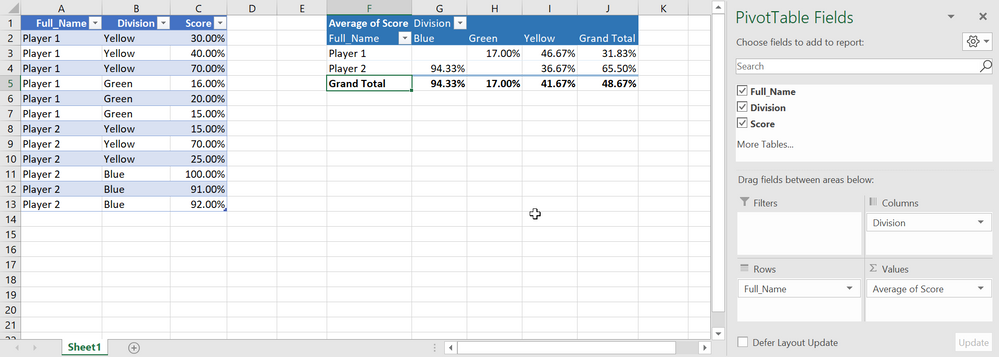 Summarize Date By Average Using PivotTables.png