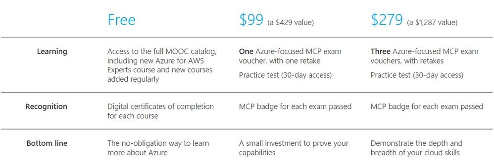 Completing a MOOC is one way to learn and demonstrate vital cloud skills, but it isn't the only one. Microsoft Certified Professional (MCP) exams remain a respected and recognized designation of cloud capability, and these offers can help you use MCP certification to differentiate your business.