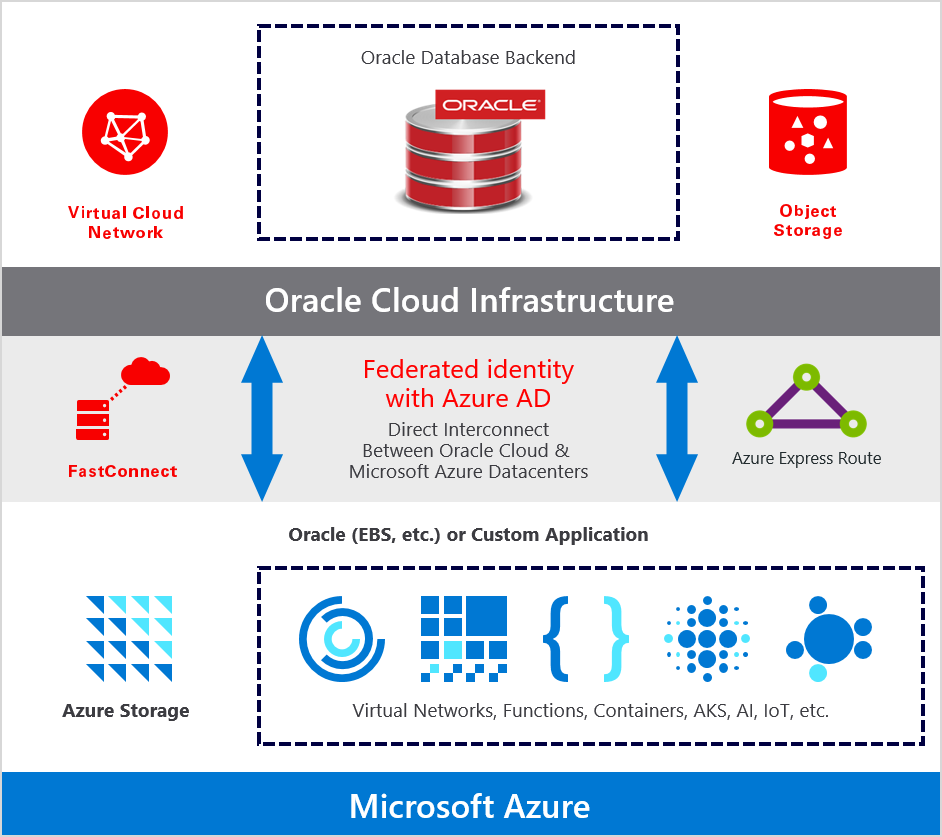 Azure AD federated identity securely integrates the Microsoft and Oracle multi-cloud solution.