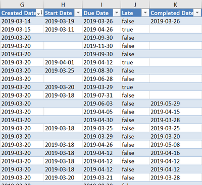 Dates are automatically formatted