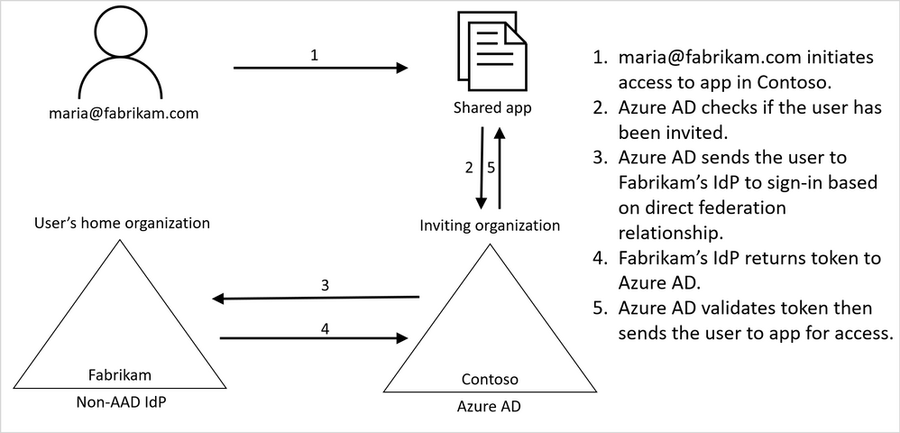 Figure 1. User authentication journey using direct federation.