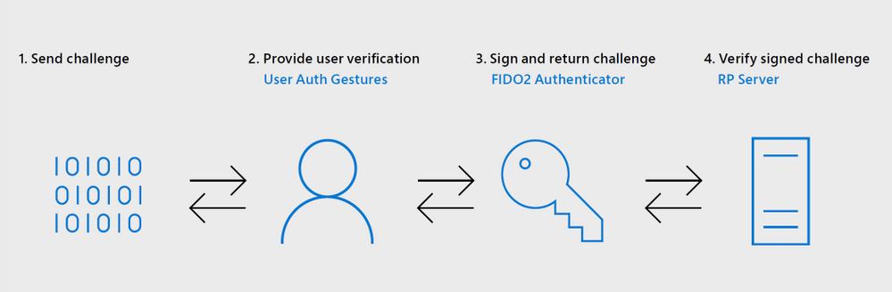 Passwordless sign in flow 2.png