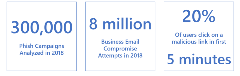 Phish email statistics from Office 365 from January 2018 to September 2018.