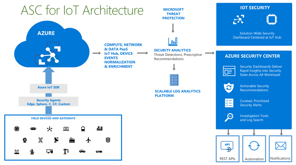 asc-for-iot-architecture.png