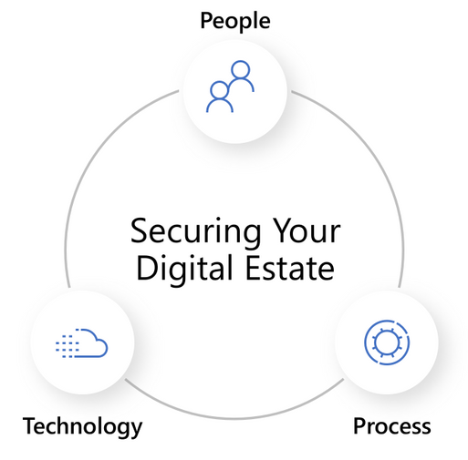 2019 - Blog 03 - Secure Score - Technology People Process.png