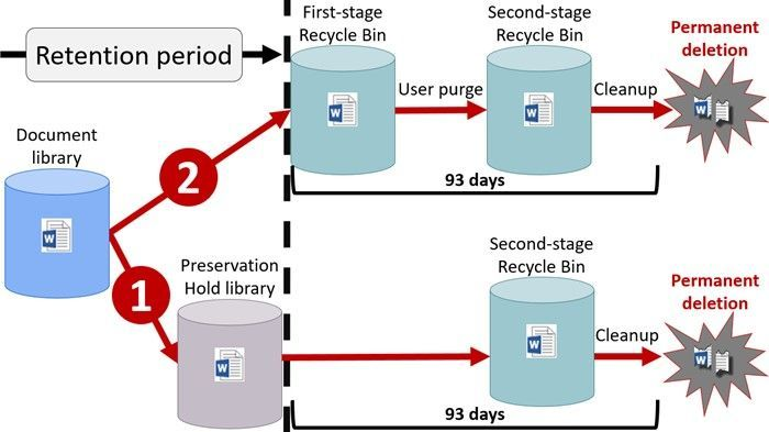 General flow of content into a preservation hold library when a SharePoint site collection enables a retention policy.
