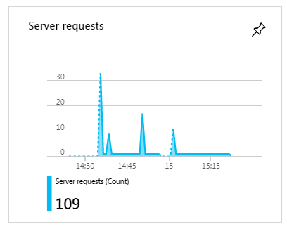 overview_requests.png