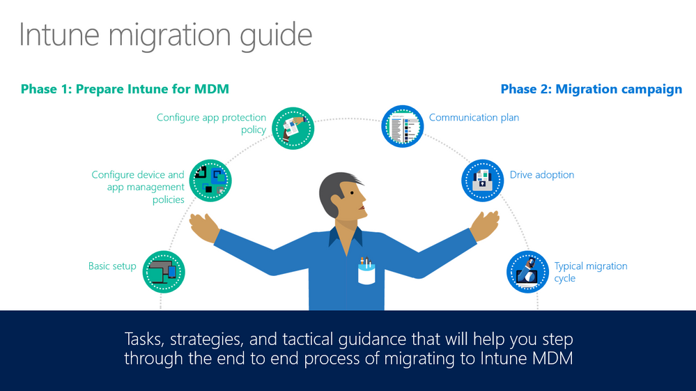 Intune migration guide.png